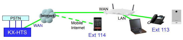 Hướng dẫn kết nối với tổng đài Panasonic KX-HTS824 qua Internet