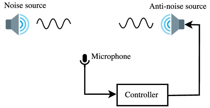 Acoustic Fence của dòng VVX media phone Polycom
